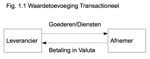 Transactionele waardetoevoeging